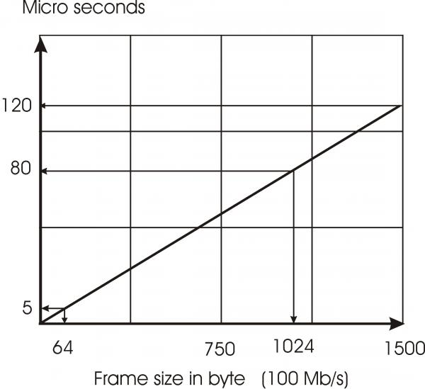 Frame transmission time vs. frame size for Ethernet