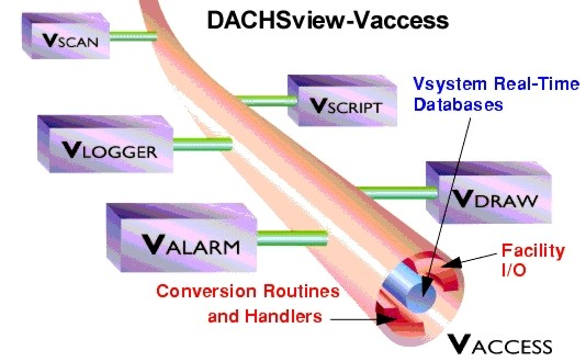 Vaccess, Realtime data base of Vsystem